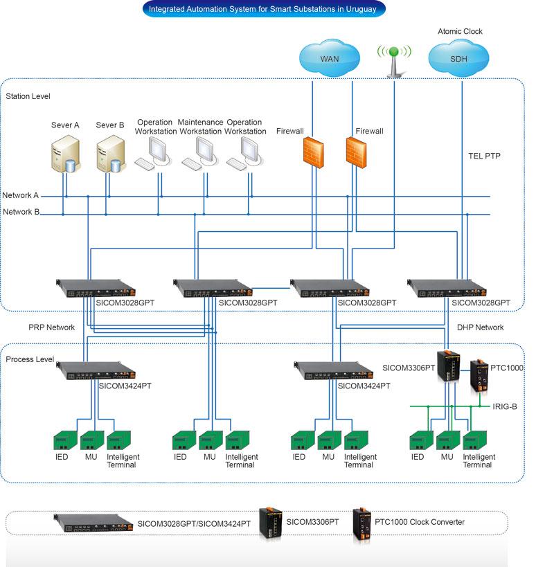 kysinc - PTC1000 - Conversor PTP a IRIG-B y PPS