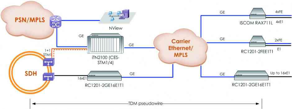 tdm over ip - Soluciones TDM over IP para transporte de servicios legacy sobre redes IP