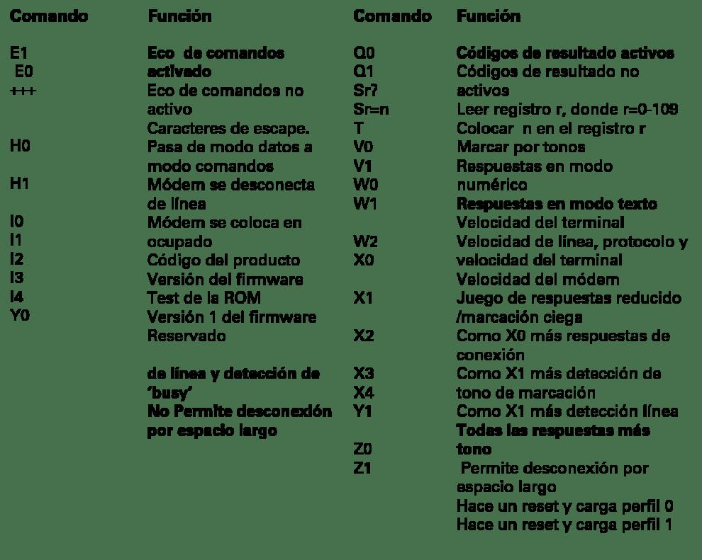 comandos at hayes cont - Introducción a la tecnología de módems (III)