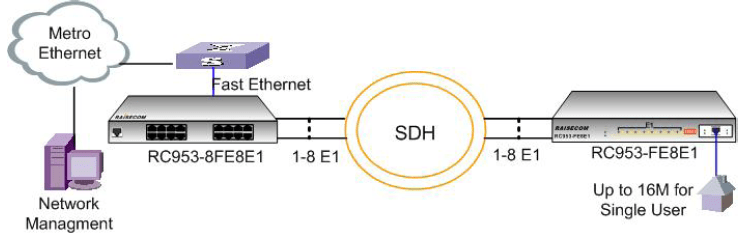 rc953 fe8e1 point to point - Extensiones Ethernet sobre redes SDH y PDH sencillas y económicas