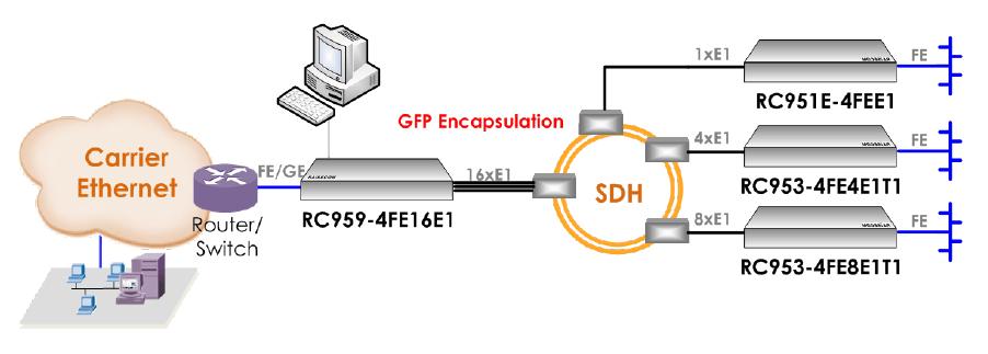 Extensiones Ethernet sobre redes SDH y PDH sencillas y económicas