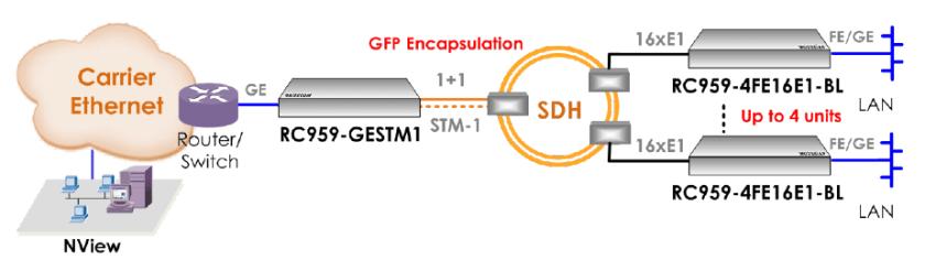 rc959 ge stm1 aggregator - Extensiones Ethernet sobre redes SDH y PDH sencillas y económicas