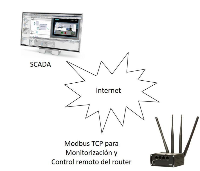 ¿ Cómo monitorizar o configurar nuestro router Teltonika a través del protocolo Modbus ?