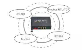 F DPU100 protocols - F-DPU100 - Router 4G LTE y gateway/conversor de protocolos