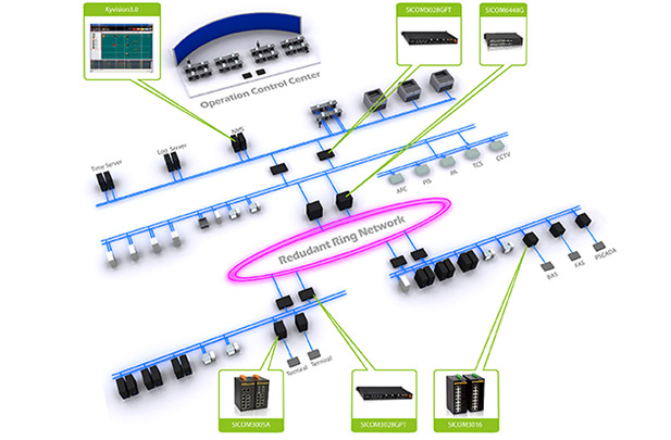 DRP – Distributed Redundancy Protocol (IEC62439-6)