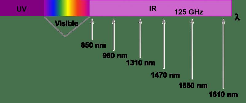 fiber optical spectrum - Fibra óptica - Conceptos Básicos