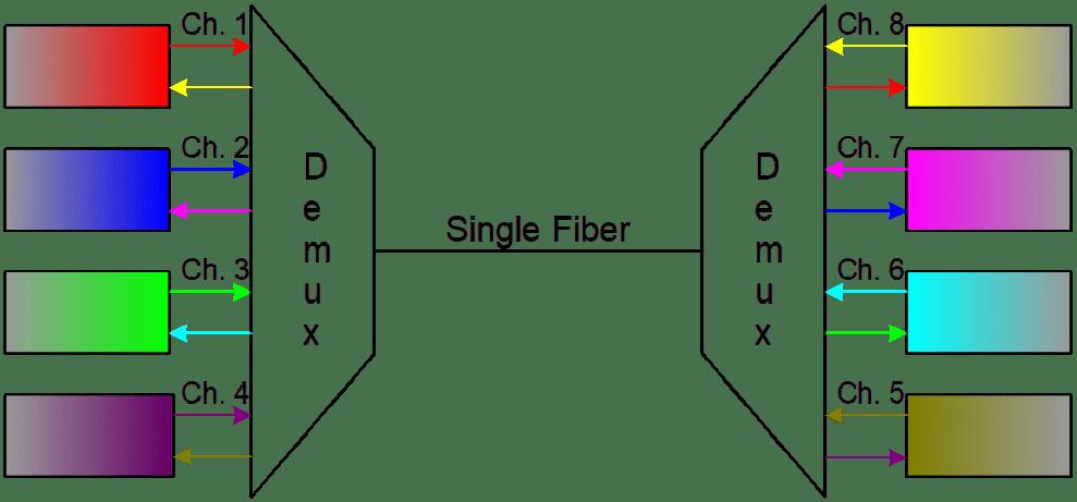 single fiber wdm - Fibra óptica - CWDM y DWDM