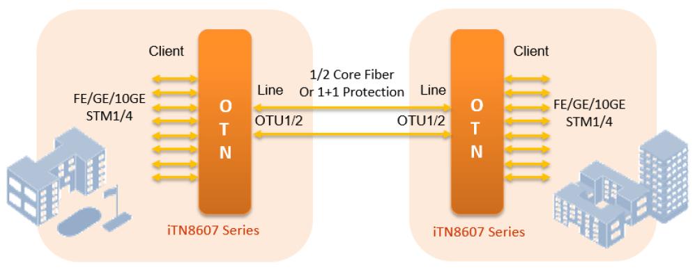 iTN8607 – Multiplexores OTN compactos