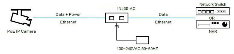 INJ301 app - Inyectores PoE de rango industrial