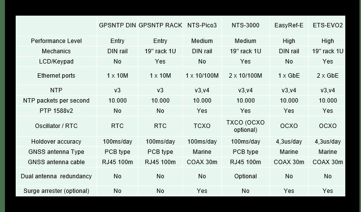 NTP comparision table - ¿ Cómo elegir el servidor NTP más adecuado para mi instalación ?