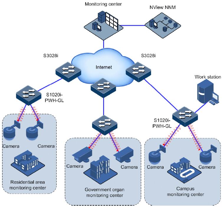 PoE CCTV application - Familia de switches industriales PoE++ Gazelle de Raisecom hasta 90W