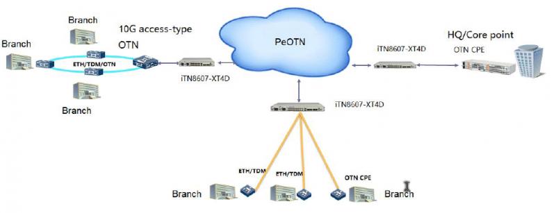 otn access app - iTN8600-I-XT4D Dual 100G Hybrid OTN