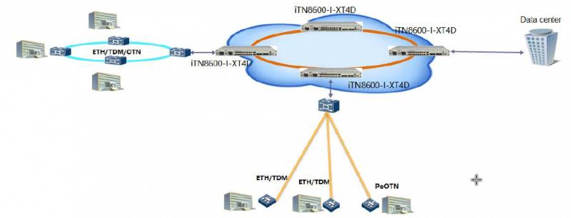 service bearer network - iTN8600-I-XT4D Dual 100G Hybrid OTN