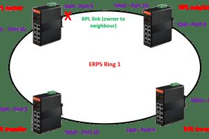 ERPS fiberroad 1 - ¿ Como configurar un anillo ERPS con switches Fiberroad ?