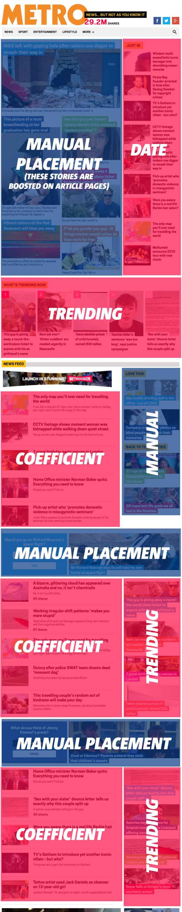 Metro Homepage Placements