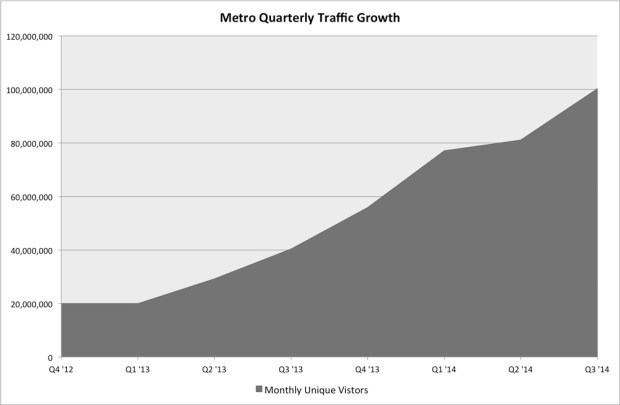 Metro Quarterly Traffic Growth