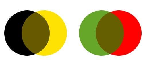 Vier Kreise. Ein schwarzer und ein gelber die sich überlagern und ein grüner und ein roter, die sich ebenfalls überlagern. Die Schnittmengen haben die selbe Farbe.