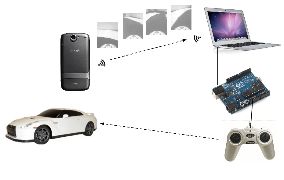 Building your first neural network self driving car in