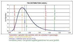 TSH normaalverdeling