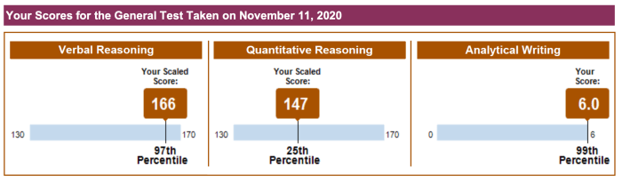 My GRE at home test results. Verbal reasoning 166 (97th percentile); quantitative reasoning 147 (25th percentile); analytical writing 6.0 (99th percentile).
