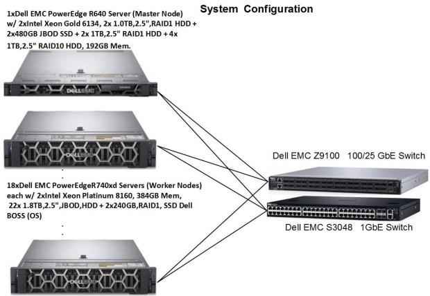 System Configuration illustration