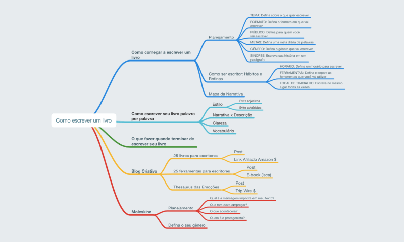 ferramentas-para-escritores-mapa-mental