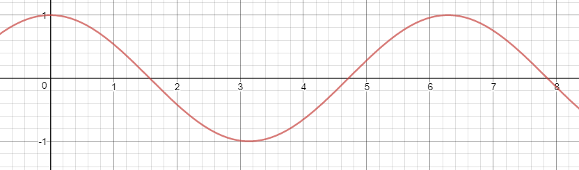 medium resolution of second say you have another basic cosine wave with a 180 degree phase shift which would equivalently be a negative sine wave given by the equation