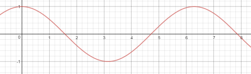 small resolution of second say you have another basic cosine wave with a 180 degree phase shift which would equivalently be a negative sine wave given by the equation