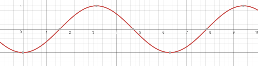 medium resolution of now if you were to add these two waves together the resulting wave is the addition of every infinitesimal point along the curve