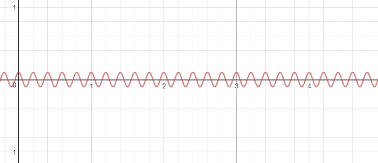 medium resolution of okay one more example then back to the xlr cable mystery let s say you have a noise signal high frequency and low magnitude given by the equation