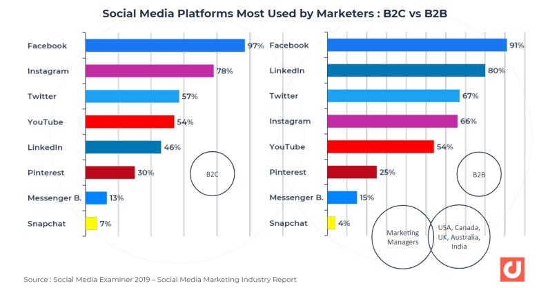 Les plateformes de médias sociaux les plus utilisées par les professionnels du marketing: b2c vs. b2b