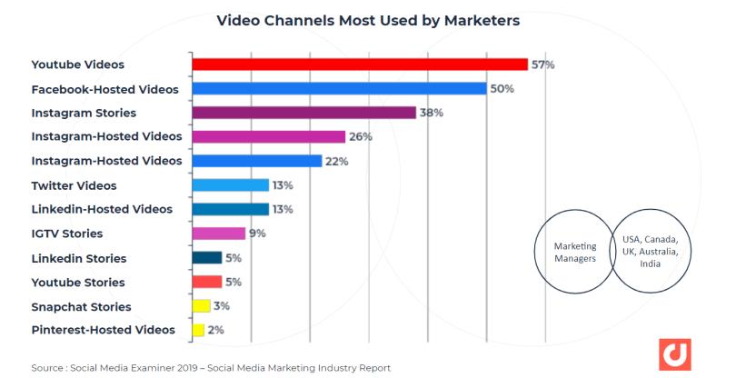 canaux vidéo les plus utilisés par marketer