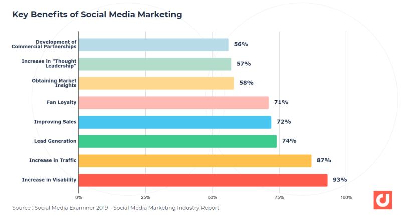 Principaux avantages du marketing des médias sociaux