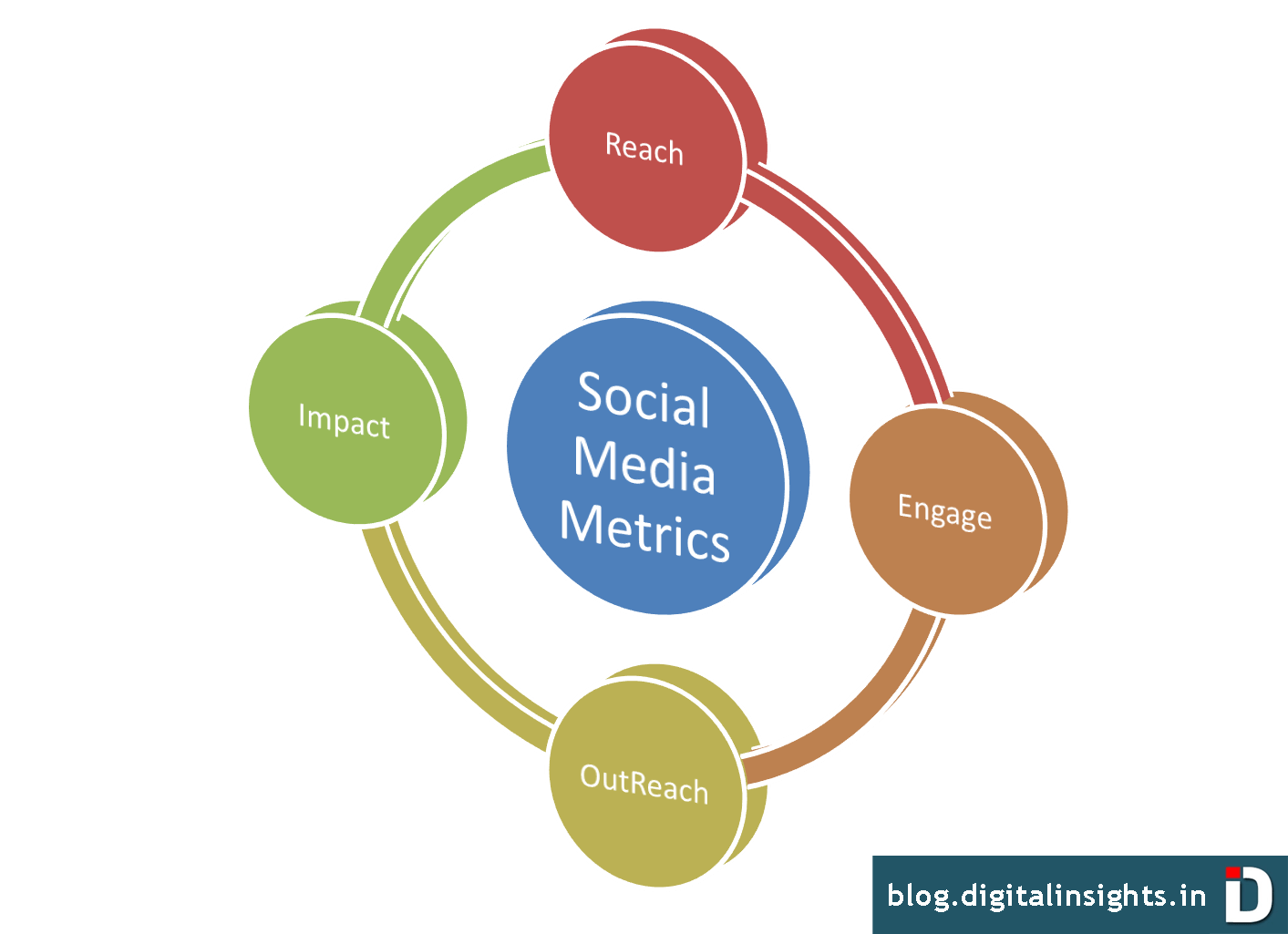 4 Social Media Metrics That Should Matter To Every Marketer