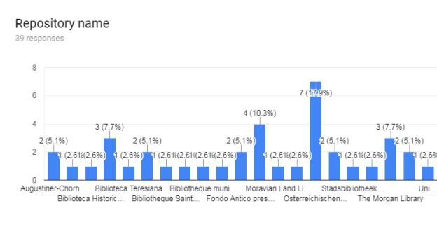 Graph showing broken links on the DMMapp reported in June 2018