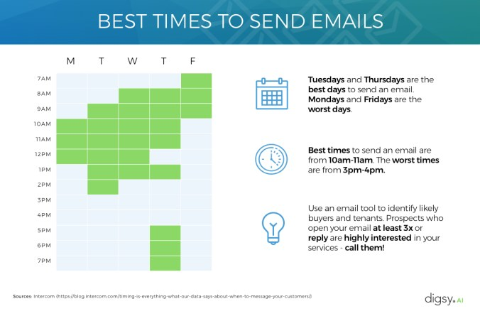 Best time to email