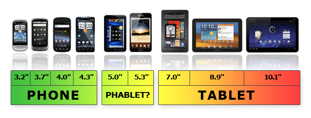 Perbedaan jenis Phone, Smartphone, Phablet Dan Tablet