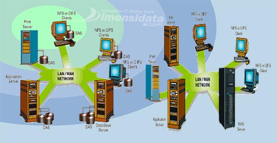 Storage Server DAS, NAS dan SAN