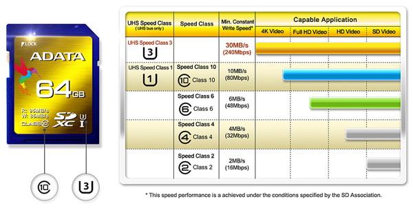 Pengertian Perbedaan Class Pada Memory MicroSD External