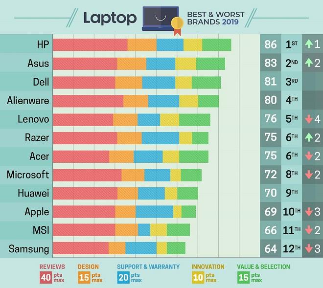 Daftar Urutan Merek Laptop Terbaik dan Terawet