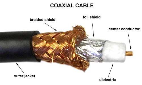 Jenis Tipe Kabel Coaxial dan Pengertiannya