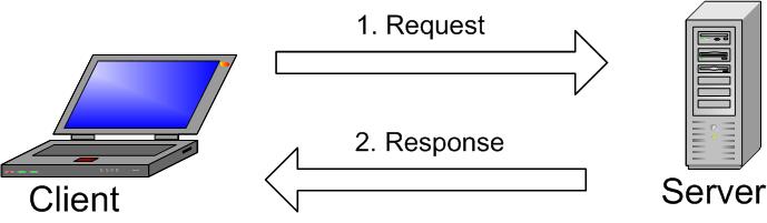 Perbedaan Komputer Server dan Client Berdasarkan Fungsinya