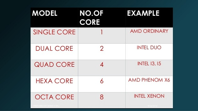 Perbedaan Prosesor Dual Core, Quad Core, Hexa Core, dan Octa-core