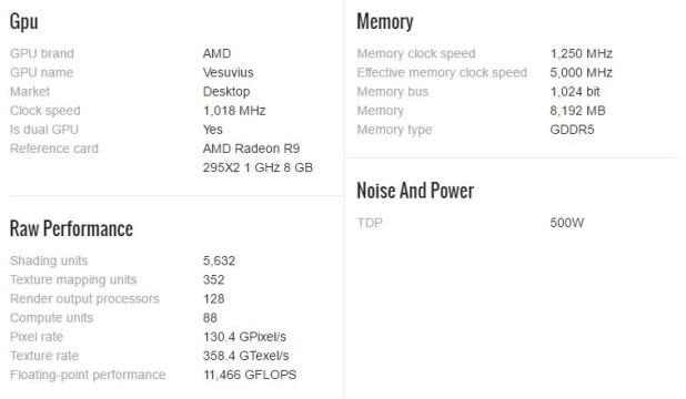 Spesifikasi VGA Card Gaming AMD Radeon R9 295X2