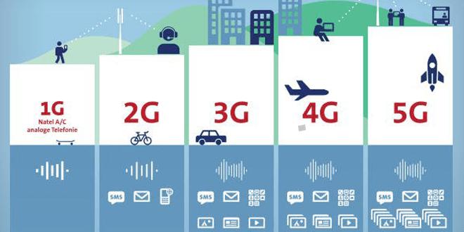 jaringan internet 5g tahun 2020