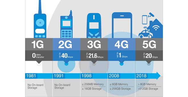 perkembangan-jaringan-5G