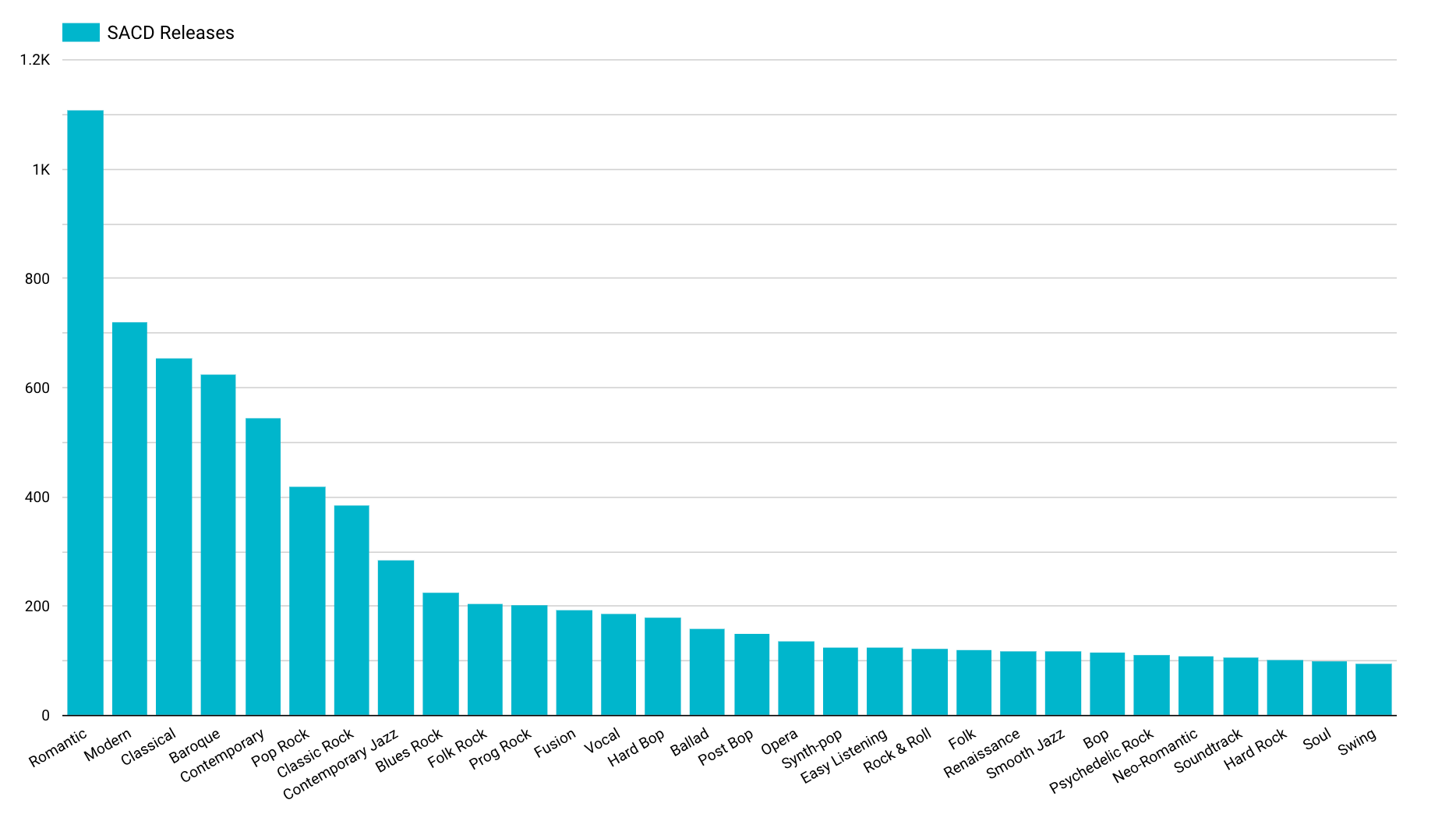 SACDs by sub-genre in the Discogs Database