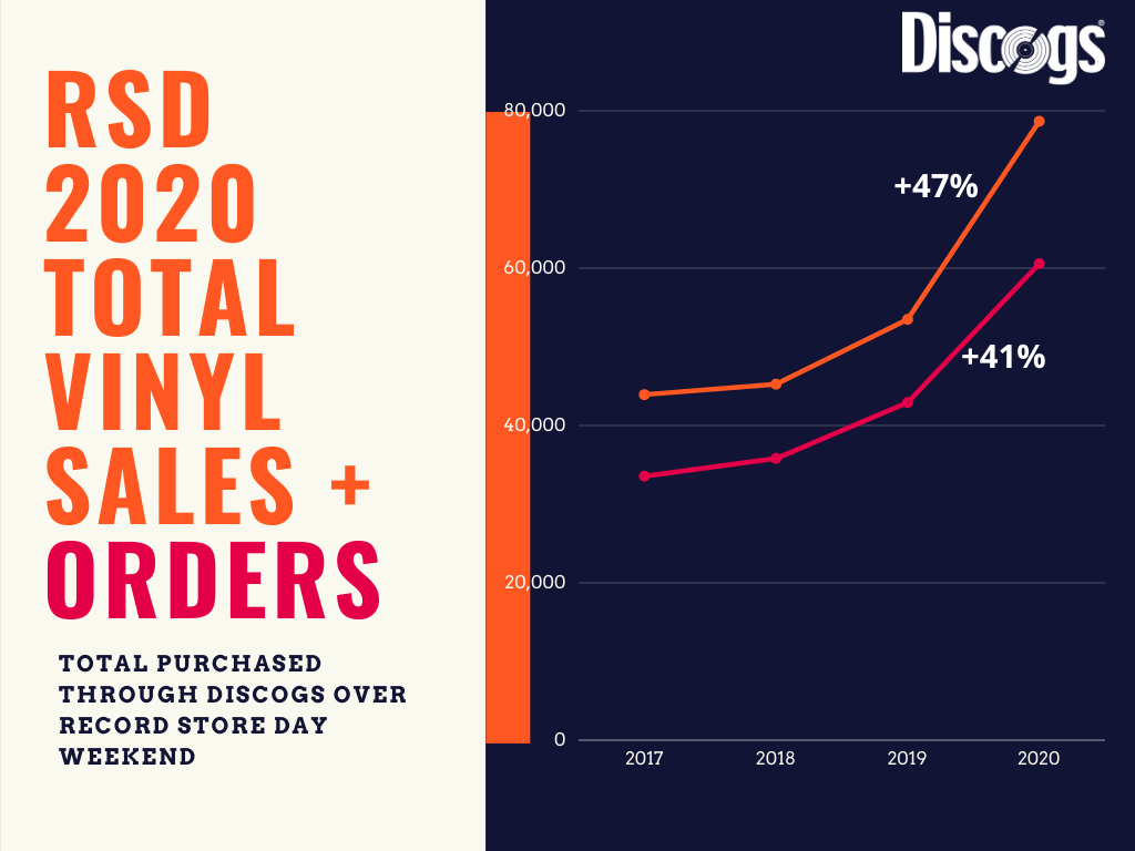 rsd 2020 august sales and orders chart