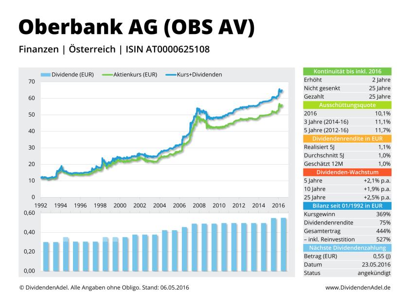2016-05-06 Dividendenprofil OBS AV ab 1992 Web-1