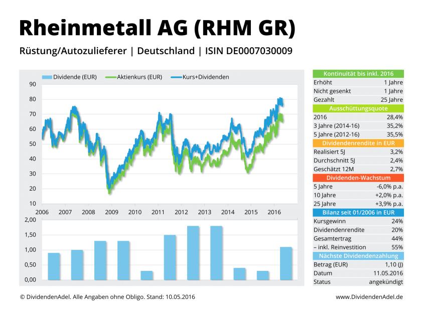 2016-05-10 Dividendenprofil RHM GR